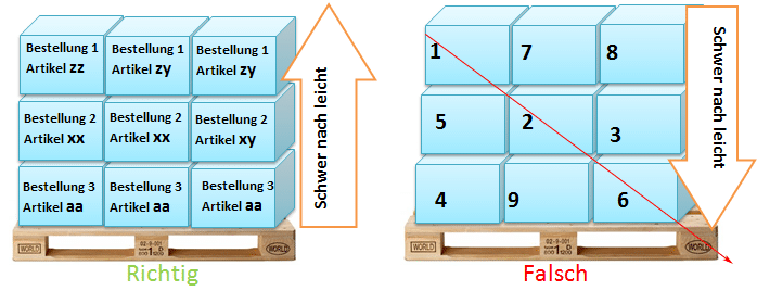 Verpackungsanleitung 2